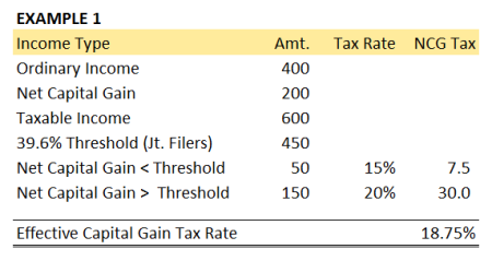 2013 Capital Gain Rate Example 1