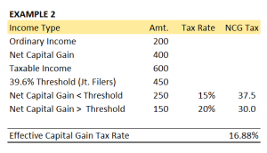 2013 Capital Gain Rate Example 2