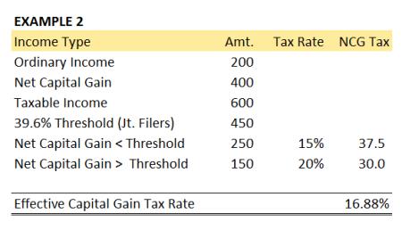2013 Capital Gain Rate Example 2