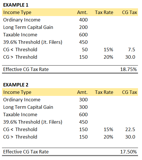 2013 Capital Gain Rate Examples